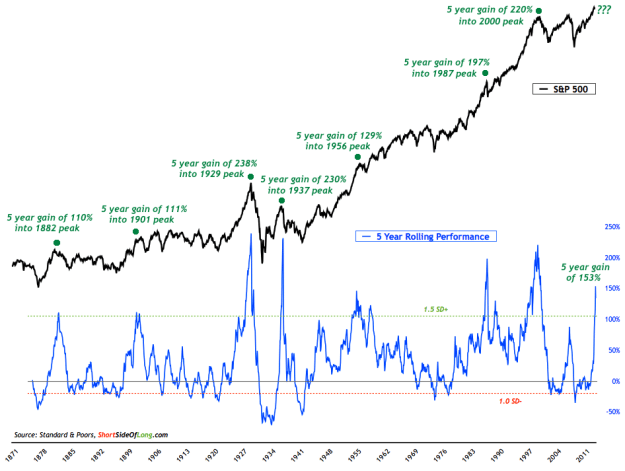 sp-500-five-year-performance-long-term-view-2014