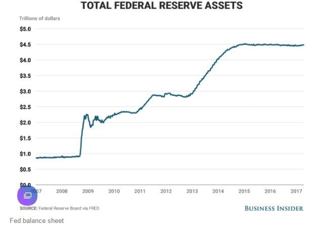 Image result for federal reserve asset portfolio