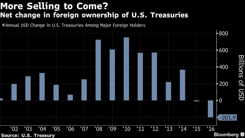 ForeignersDumpTreasuries