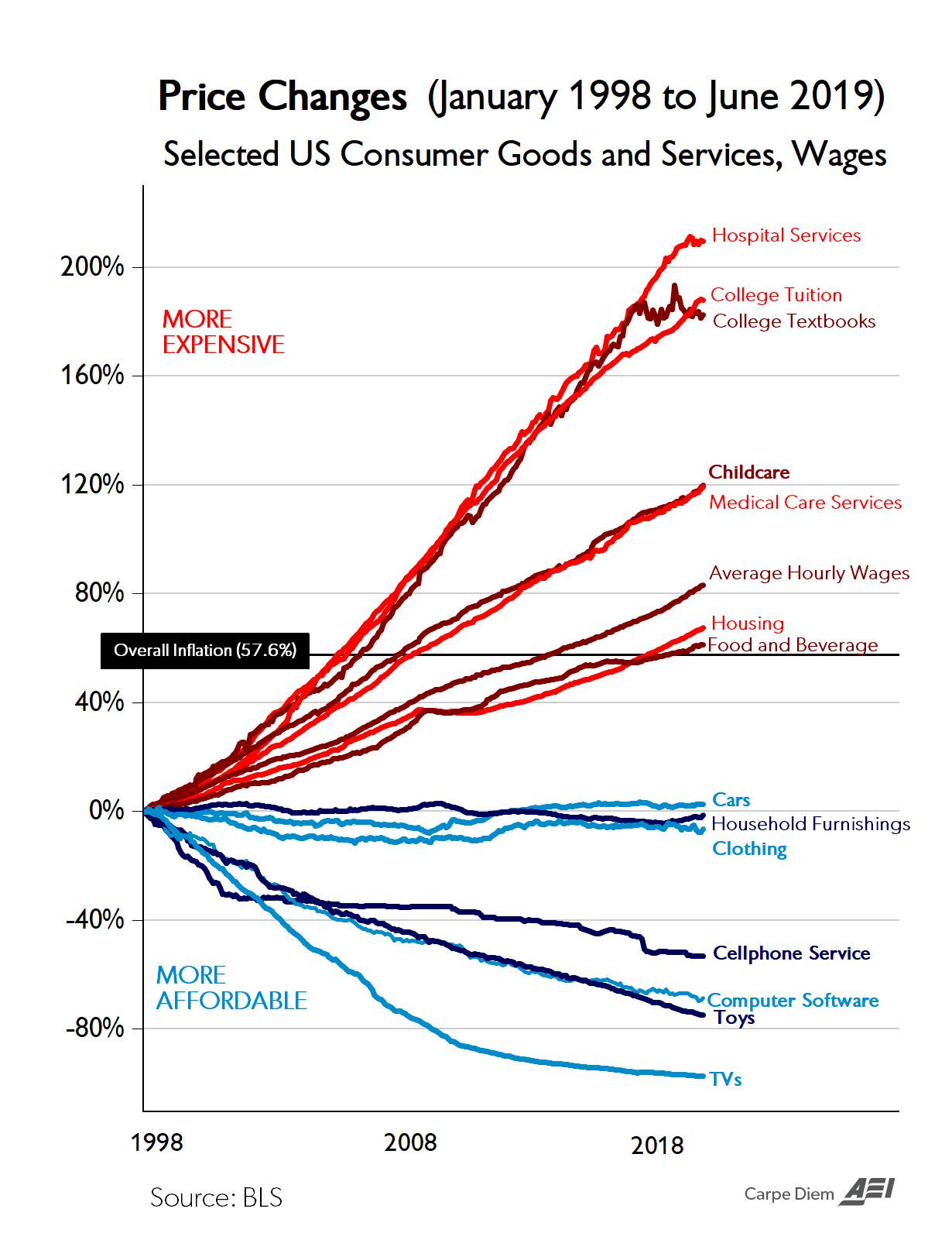 Chart of the Century - Mark Perry