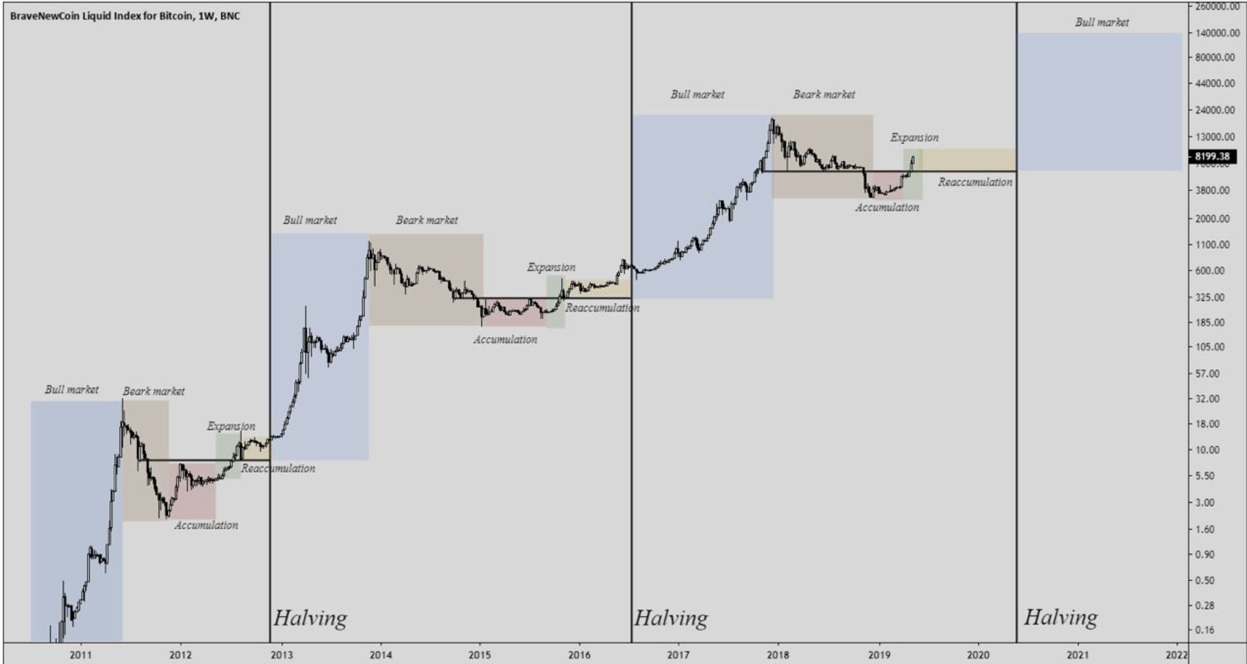 Bitcoin Market Cycles