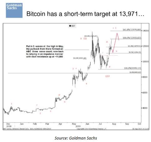 Bullish On Bitcoin Goldman Sachs